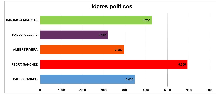 estadísticas redes sociales lideres politicos