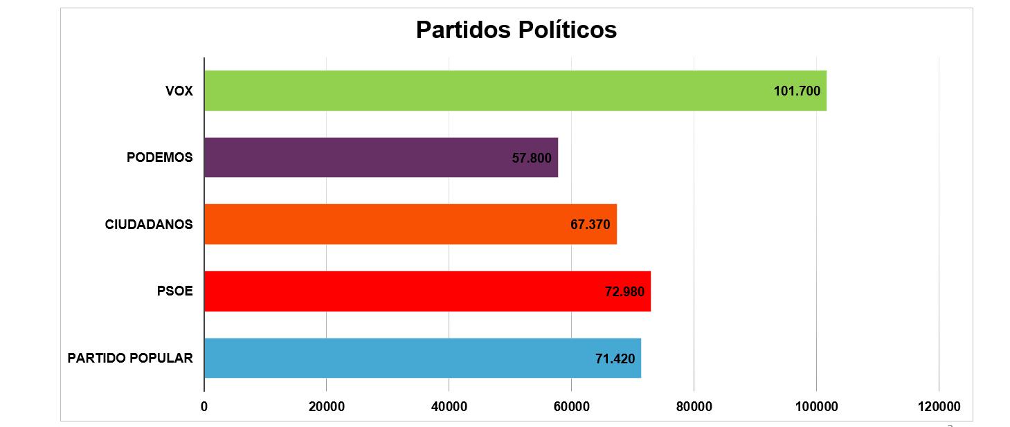 estadísticas partidos politicos twitter