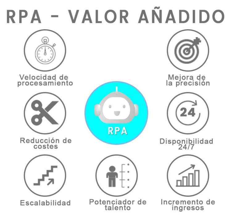 robotic process automation valor añadido
