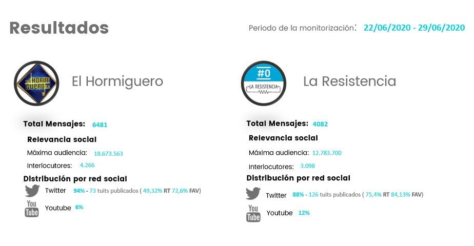 el hormiguero vs la resistencia, redes sociales